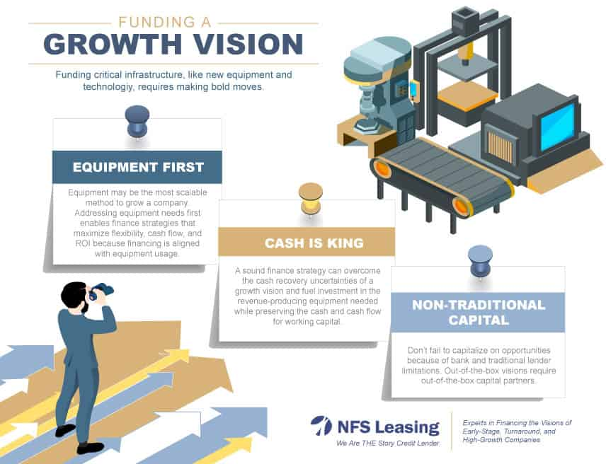 Funding a Growth Vision
